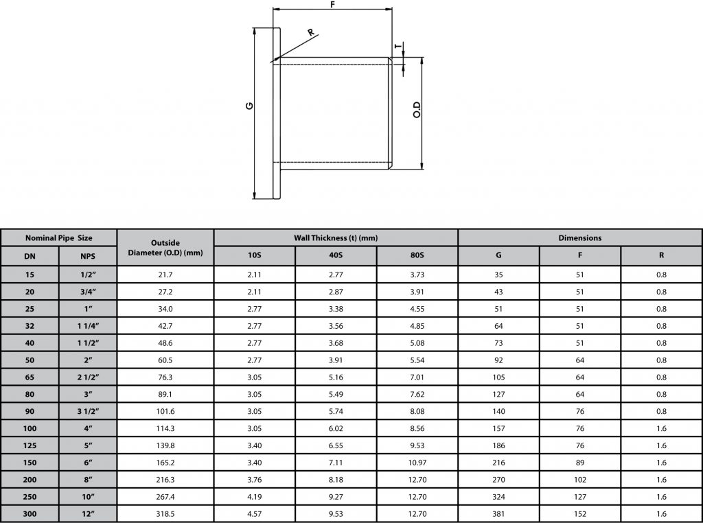 Stub end type b dimensions pacific hoseflex